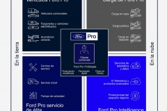 Ford Pro Infographic (Spanish)